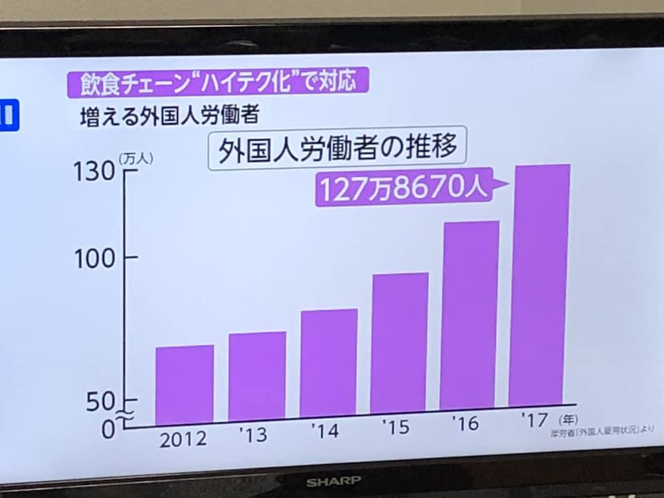 昨晩のFNNプライムニュースαより(2018.10.4) :経営コンサルタント 榊原 ...