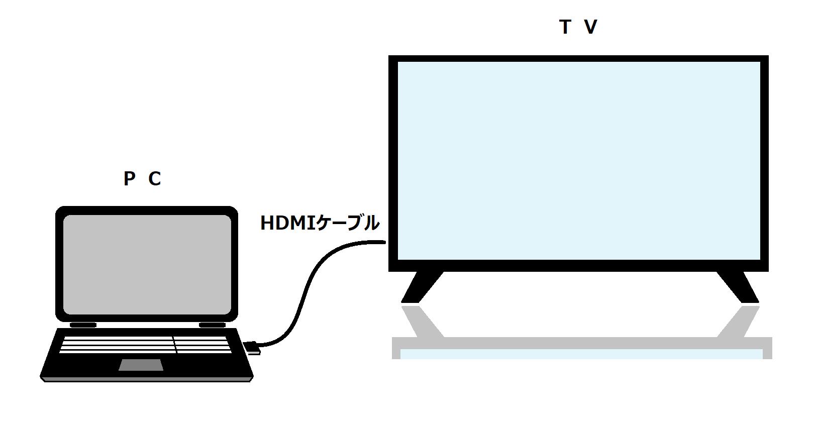 パソコン 画面 テレビ に 映す