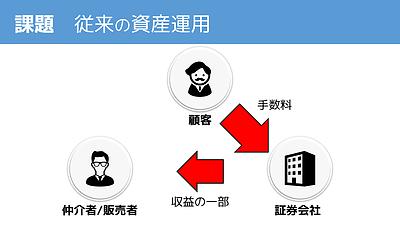 従来の資産運用概念図