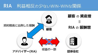 WIN-WINの関係を提供するRIA概念図